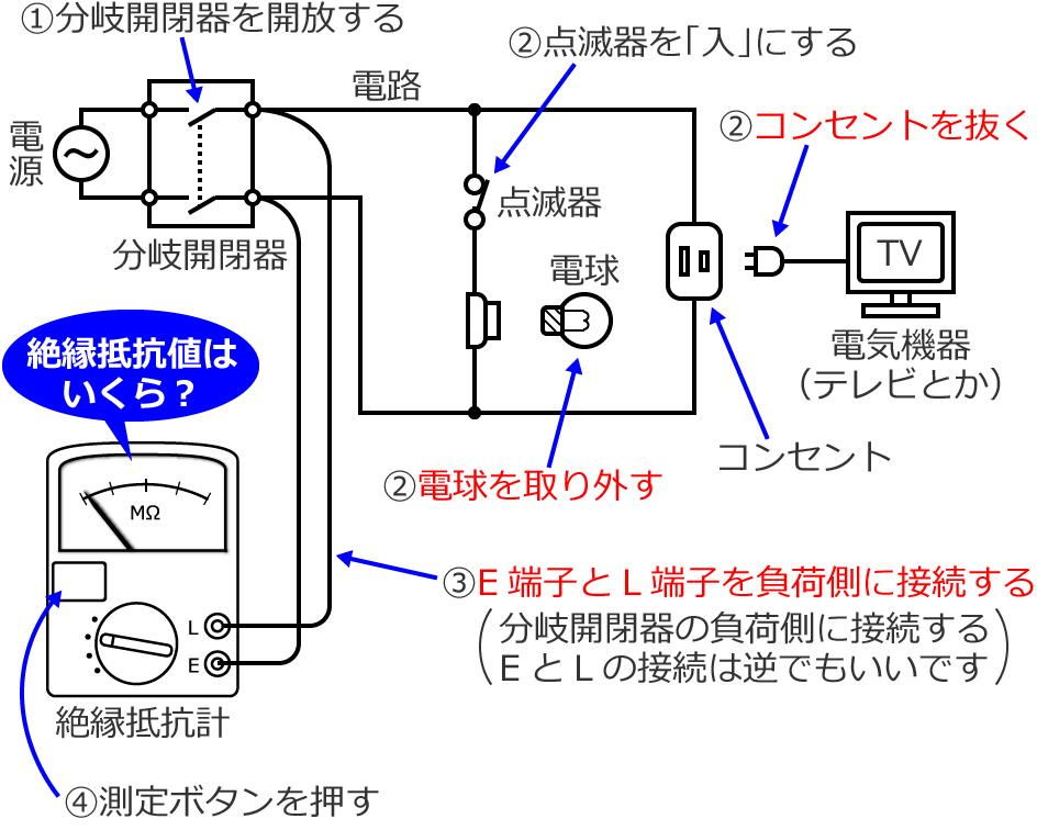 絶縁 抵抗 測定 絶縁抵抗計による絶縁抵抗の測定方法と絶縁抵抗値