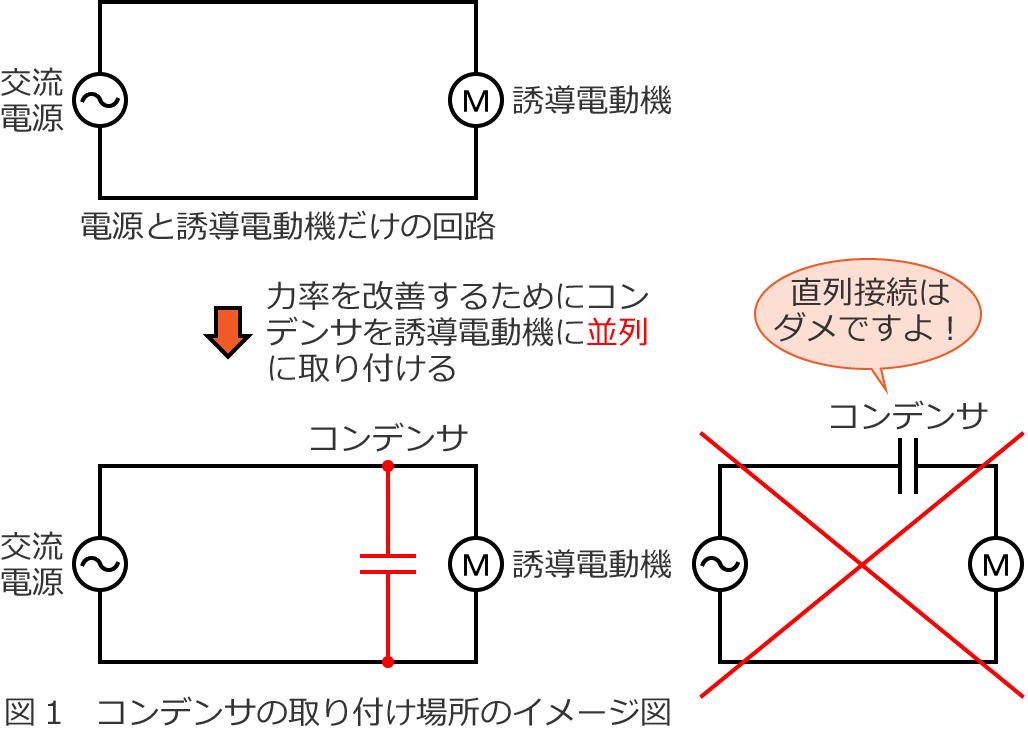 コンデンサ取り付け場所のイメージ図 誘導電動機の回路には誘導電動機を操作する手元開閉器というもの