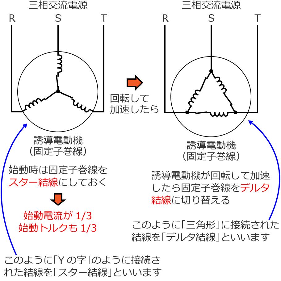 誘導電動機のスターデルタ始動回路の説明図 三相かご形誘導電動機のスターデルタ始動法 「第二種電気