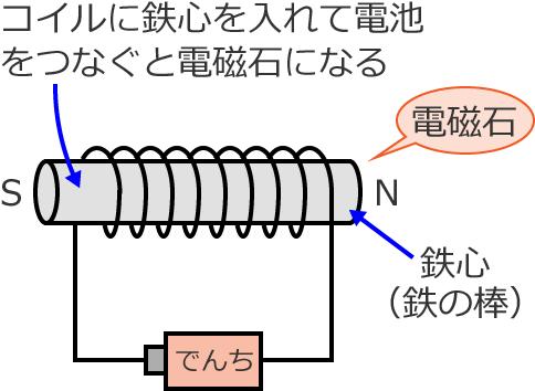 コイルを使った電磁石の説明図 : 小学校 理科 問題 : 小学校