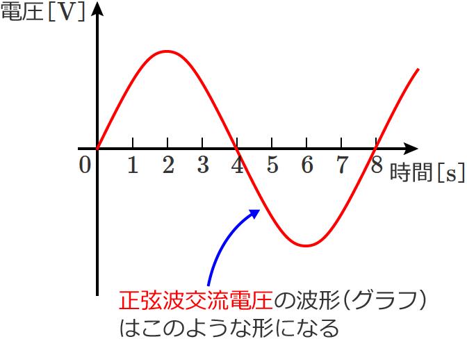 正弦波交流波形