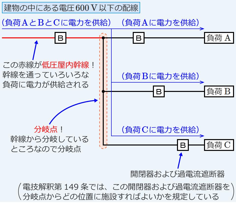 分岐回路の開閉器および過電流遮断器の施設(電技解釈第149条)