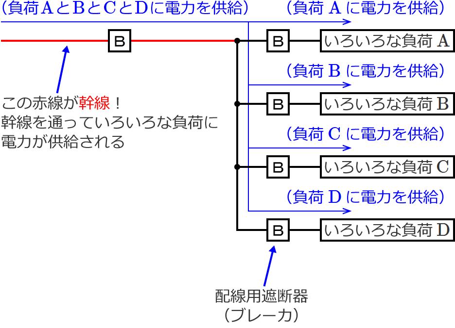 幹線の太さを決める根拠となる電流の最小値(電技解釈第148条)