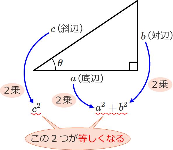 三平方の定理の説明図