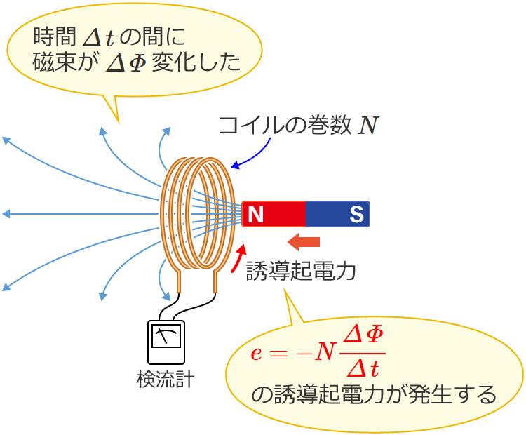 ファラデー の 電磁 誘導 の 法則