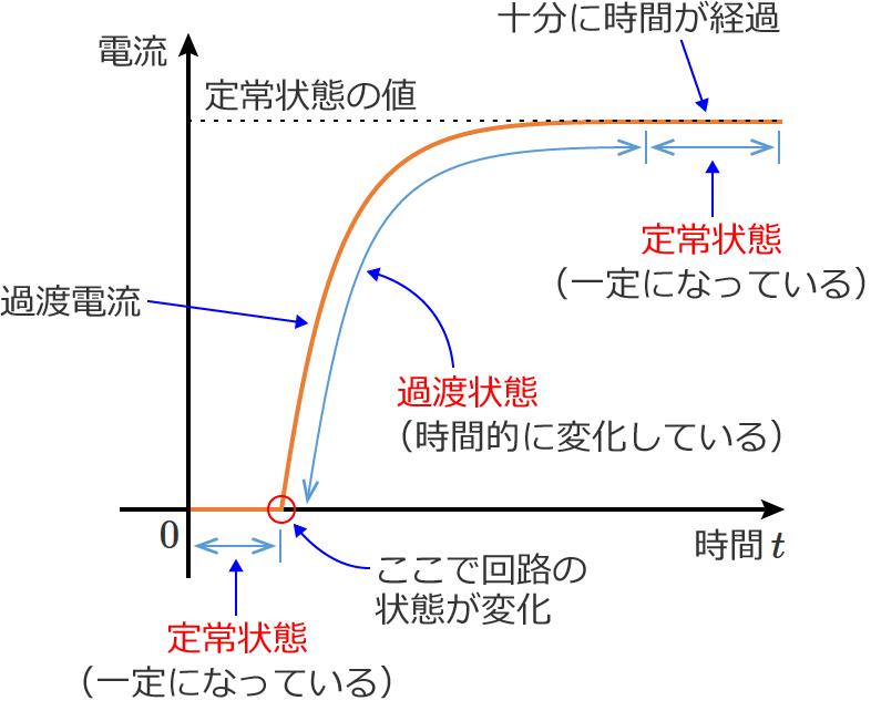 定常状態、過渡状態、過渡電流